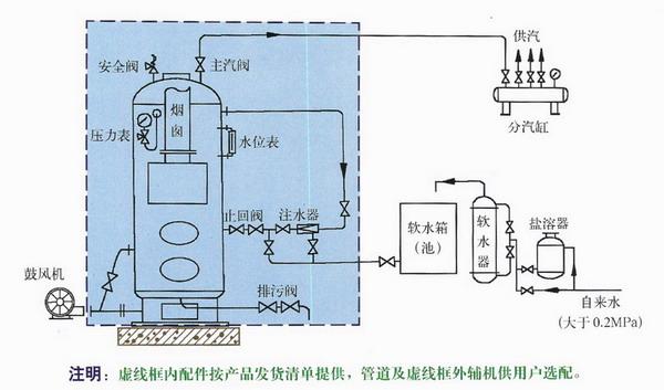 老万锅炉安装示意图 老万锅炉内部结构图 锅炉暖气安装示意图