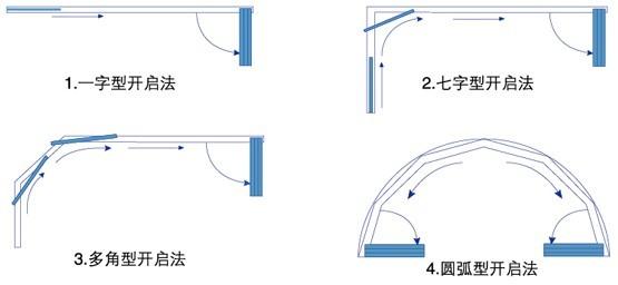 全开式无框阳台窗主要开启方式; 无框阳台窗 > 无框阳台窗结构特点