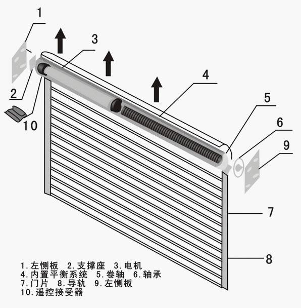 窗帘电机到正传限位器接线图