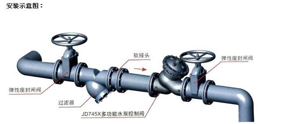 多功能水泵控制阀jd745x_数字平衡阀_自力式流量_手动图片
