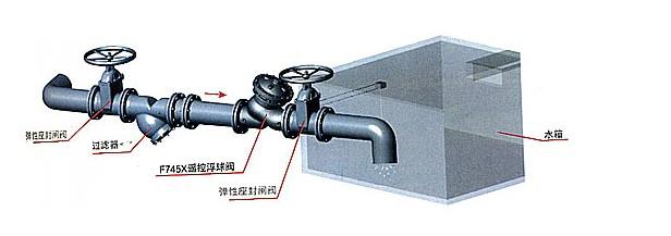 液位控制精确,不受水压干扰;隔膜式遥控浮球阀可随水池的高度及使用图片