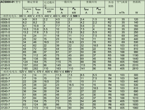 abb变频器acs800用户手册4