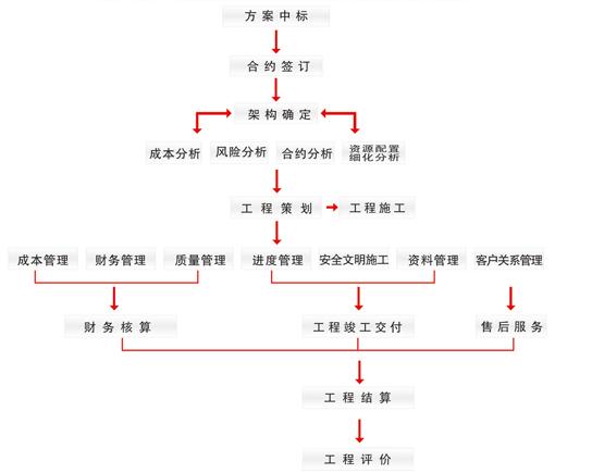 项目管理流程_新余装饰公司
