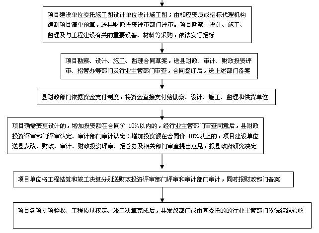 鱼台县政府投资项目管理流程图