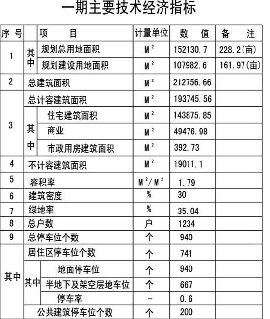 技术经济指标_技术经济指标-曝石家庄天山大街旁1项目规划调整 占地218.61亩
