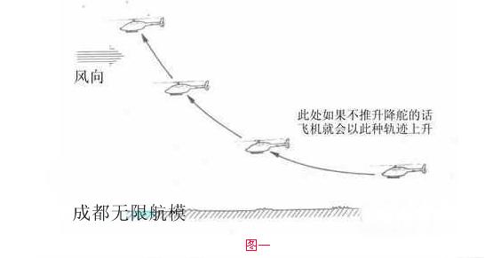 航线体会飞机在天上时的各种杆量-------需要讲明的