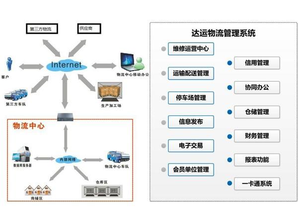 物流信息系统建设架构示意图